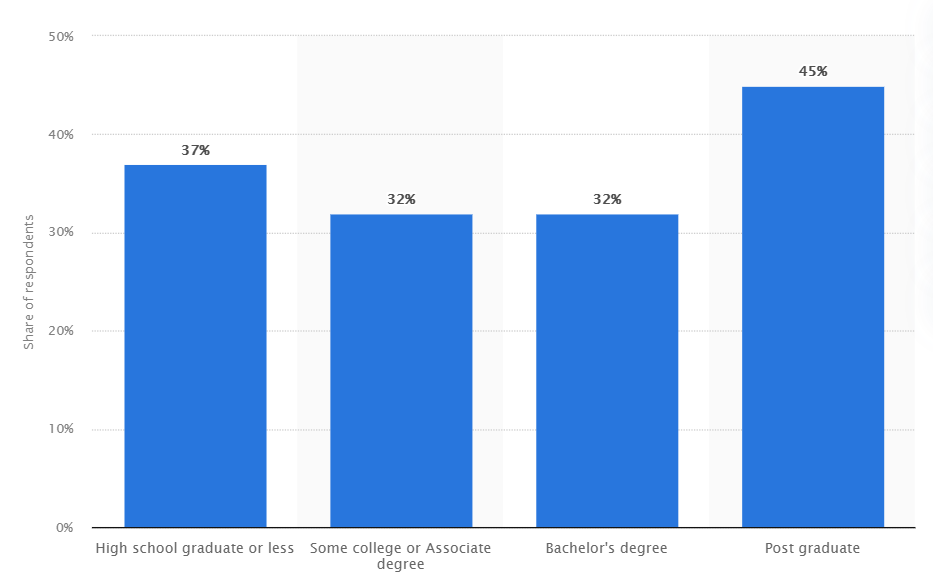 US freelancers by level of education 2020