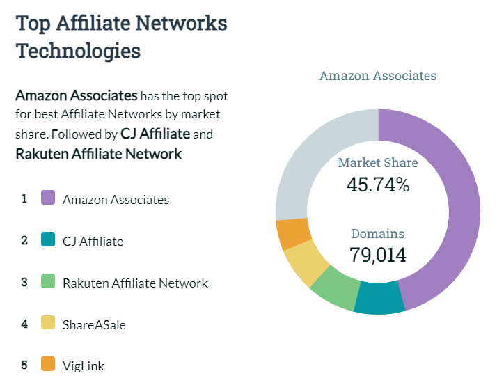 Top Affiliate Networks Technologies