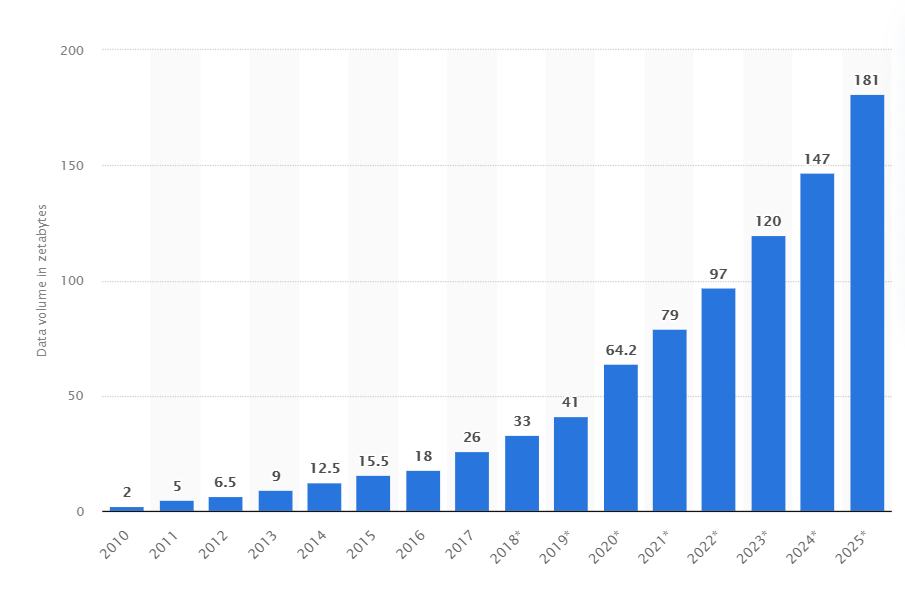 The total amount of data created and replicated from 2010 to 2025