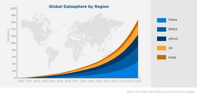 Global Datasphere by region 2010-2025
