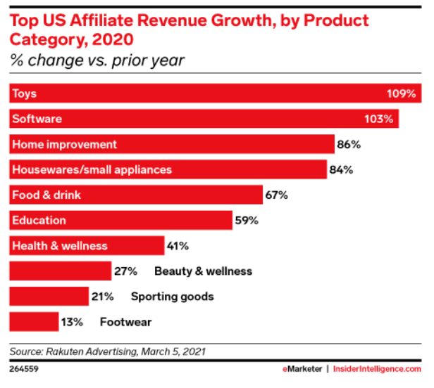 Top US Affiliate Revenue Growth, by Product Category 2020