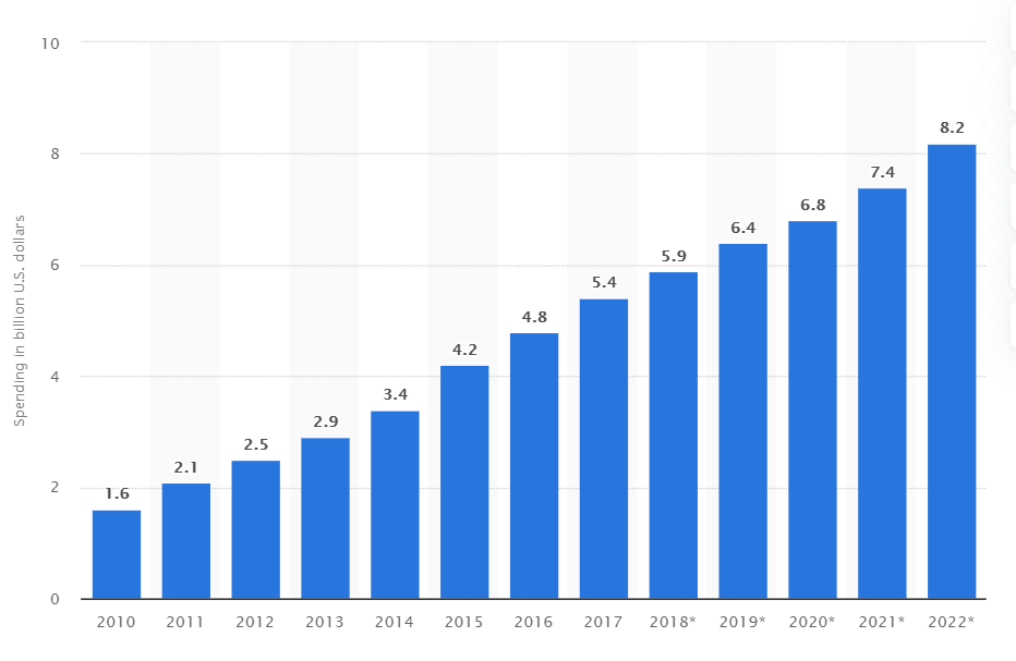 Affiliate marketing spending in the U.S. from 2010 to 2022