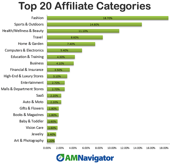 Top 20 Affiliate Categories 2015