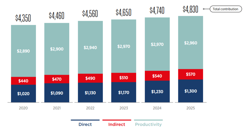 Global contribution of mobile industry 2020-2025