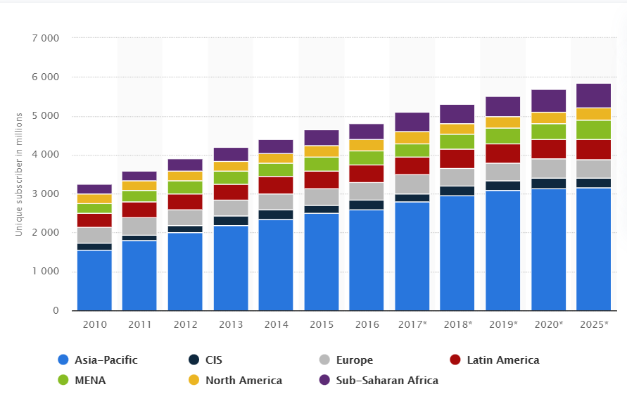 Global unique mobile subscribers from 2010 to 2025, by region in millions
