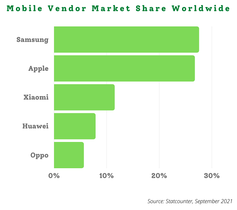 Mobile vendor market share worldwide in September 2021