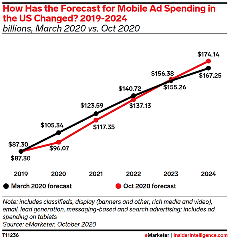 Mobile ad spending in the U.S. from 2019 to 2024