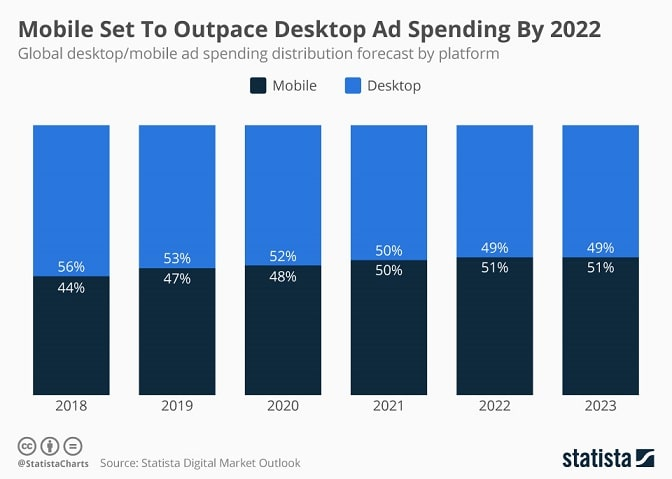 Mobile and desktop ad spending from 2018 to 2023