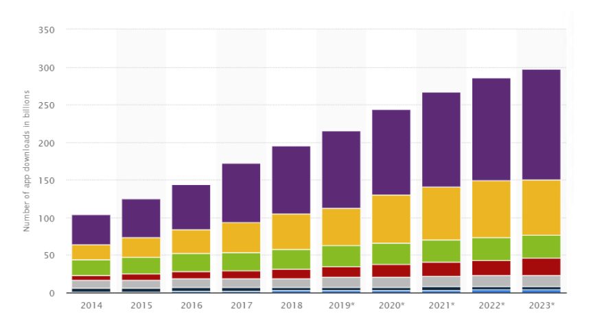 Number of mobile apps downloads worldwide from 2014 to 2023, by region