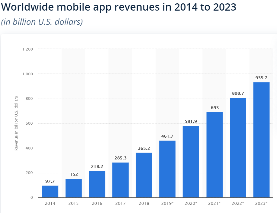 Worldwide mobile app revenues from 2014 to 2023
