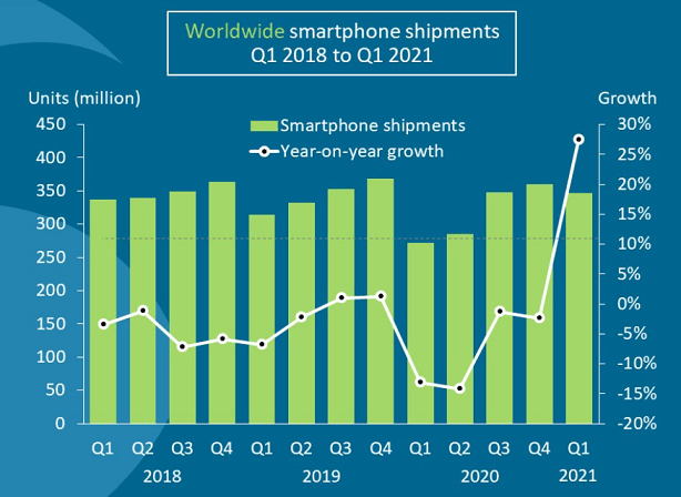 Worldwide smartphone shipments from Q1 2018 to Q1 2021
